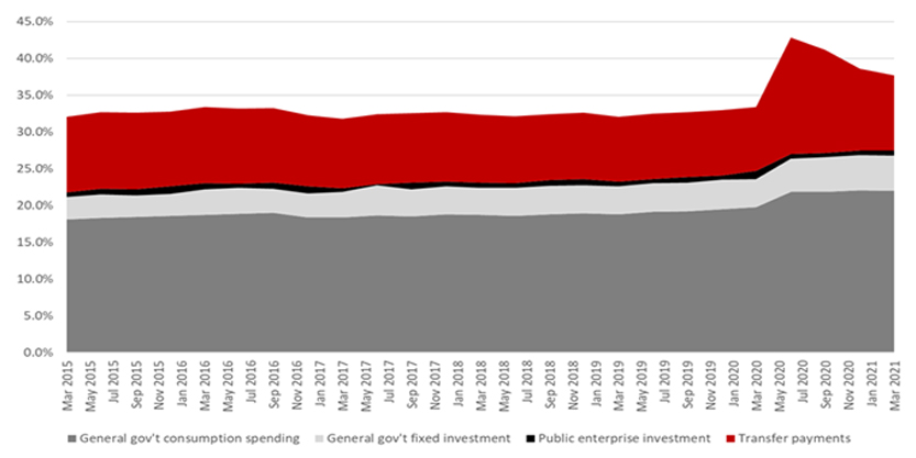 Government Spending (% of GDP)